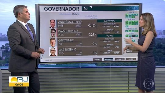 Confira os resultados do primeiro turno das eleições para governador