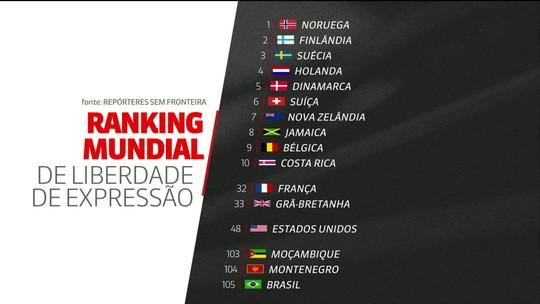 Brasil cai no ranking mundial sobre liberdade de imprensa