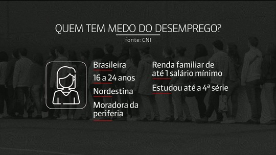 Mônica Waldvogel: medo do desemprego aumenta entre os brasileiros, aponta CNI