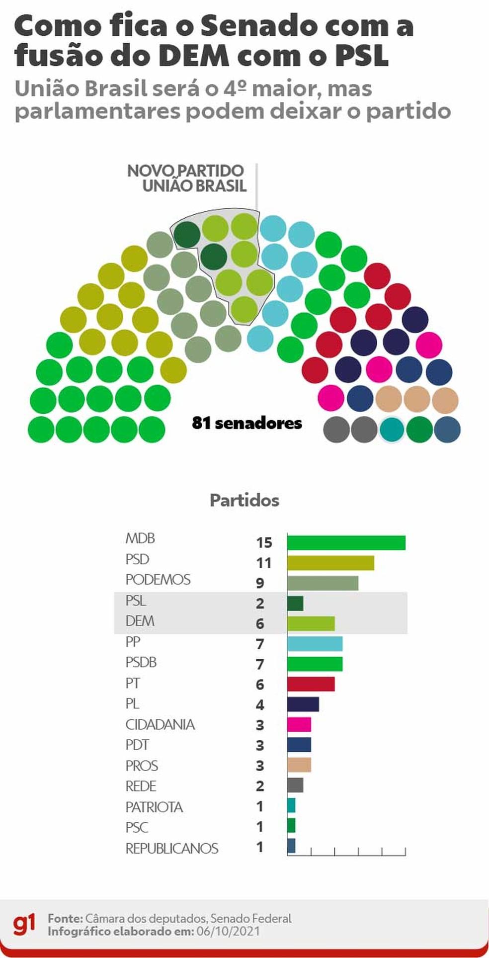 Fusão DEM PSL - Senado — Foto: Arte/g1