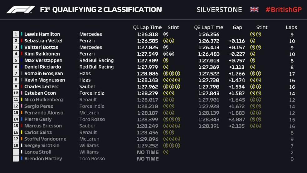 Grid de largada para o GP da Inglaterra de F1 (Foto: Reprodução/rede social)
