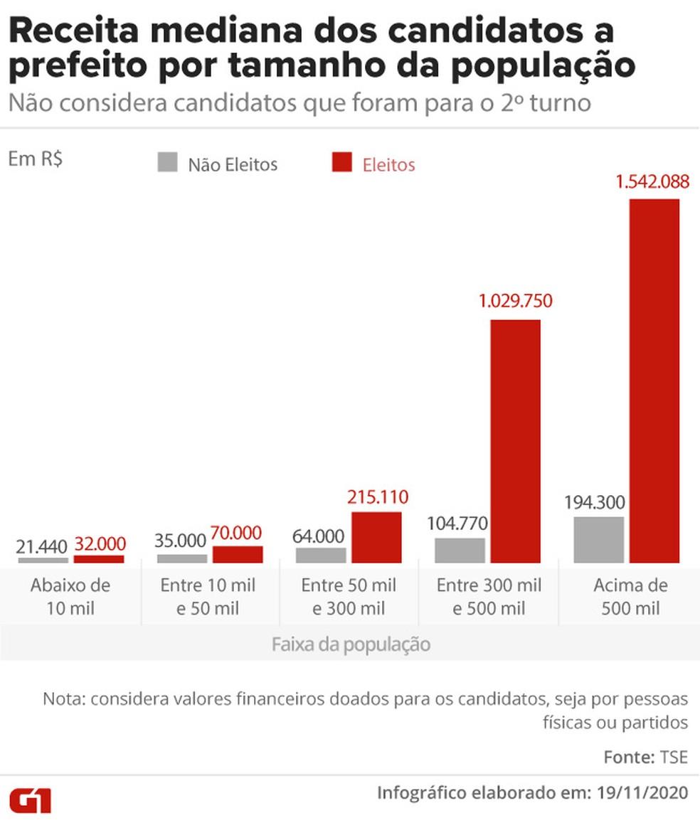 Receita mediana dos candidatos a prefeito por tamanho da população do município — Foto: Aparecido Gonçalves/G1