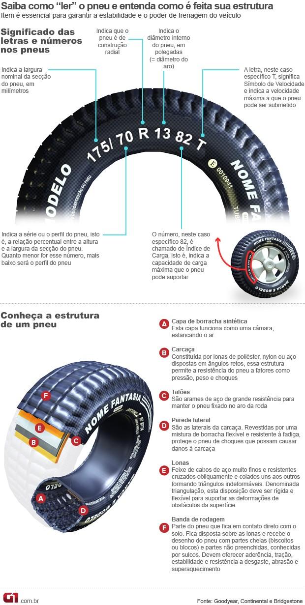 Manutenção de pneus (Foto: Editoria de Arte/G1)