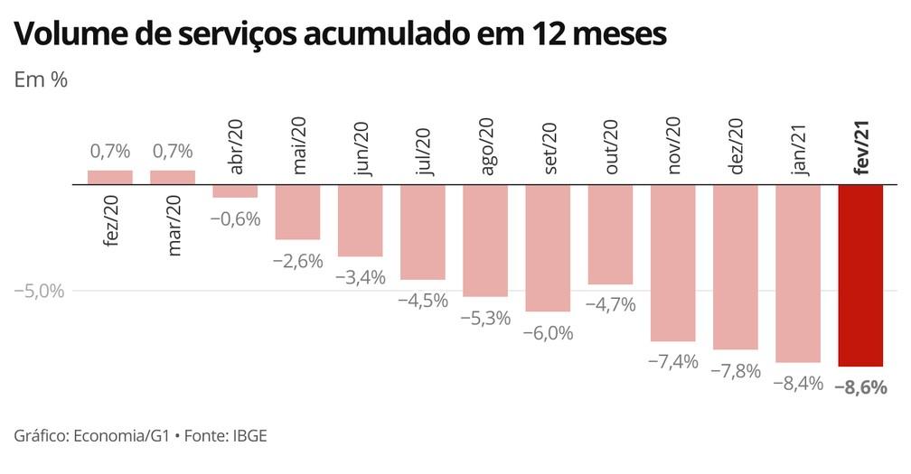 Indicador acumulado em 12 meses mostra perda de ritmo de recuperação do setor de serviços — Foto: Economia/G1