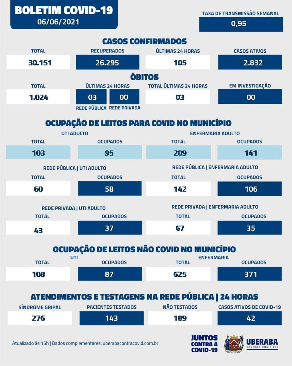 Boletim Covid-19 Uberaba 06-06-2021 — Foto: Prefeitura de Uberaba/Divulgação