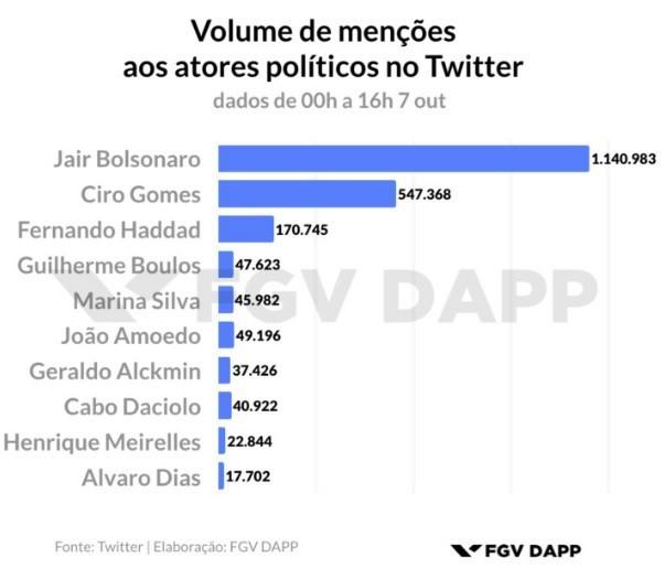 FGV fez um levantamento com os candidatos mais mencionados no Twitter durante o primeiro turno das eleições (Foto: DAPP/FGV)