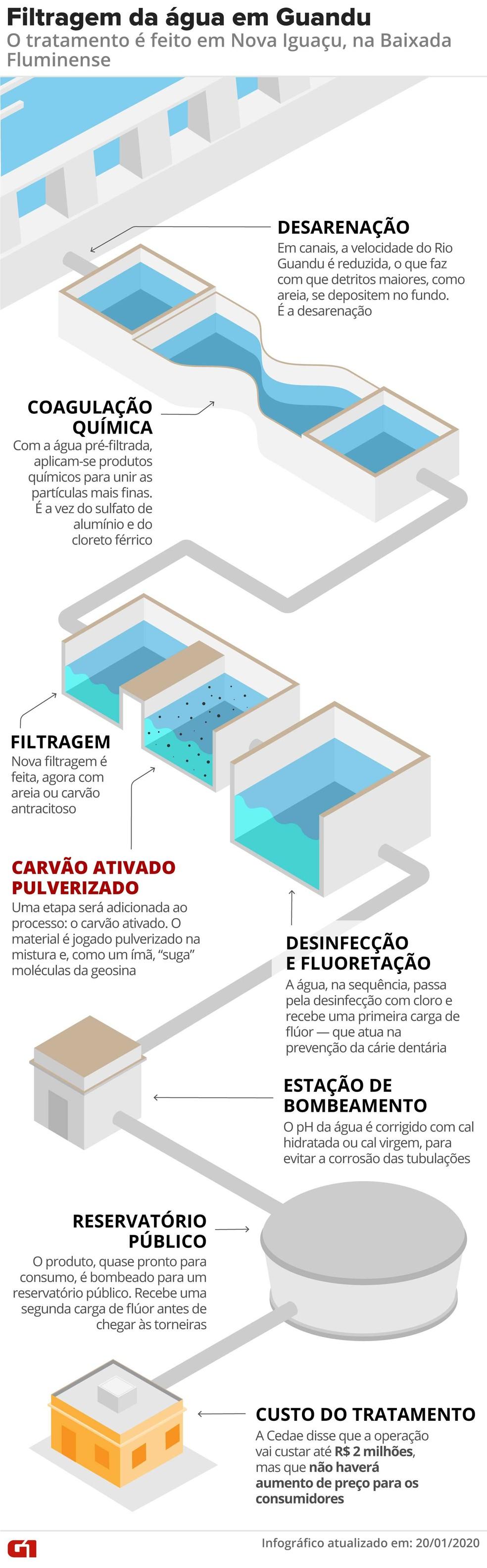 Arte mostra o processo de tratamento da água do rio Guandu para consumo — Foto: Infografia: Rodrigo Sanches/G1