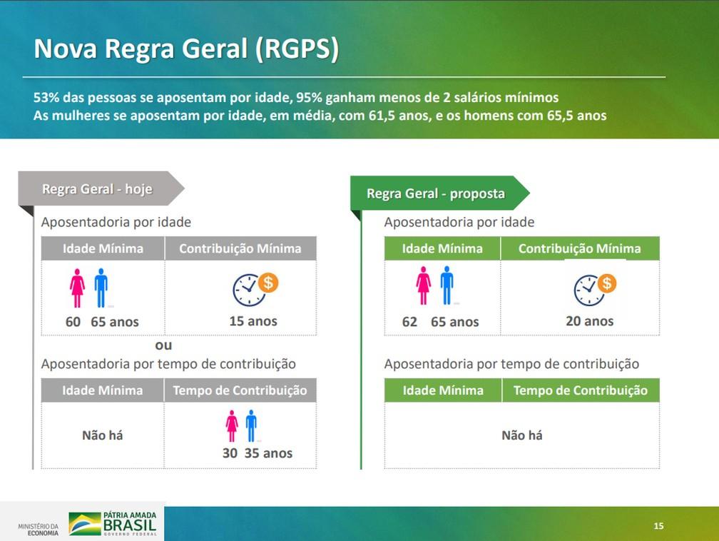 Proposta de nova regra geral apresentada em texto do governo para reforma da Previdência — Foto: Reprodução/Ministério da Economia