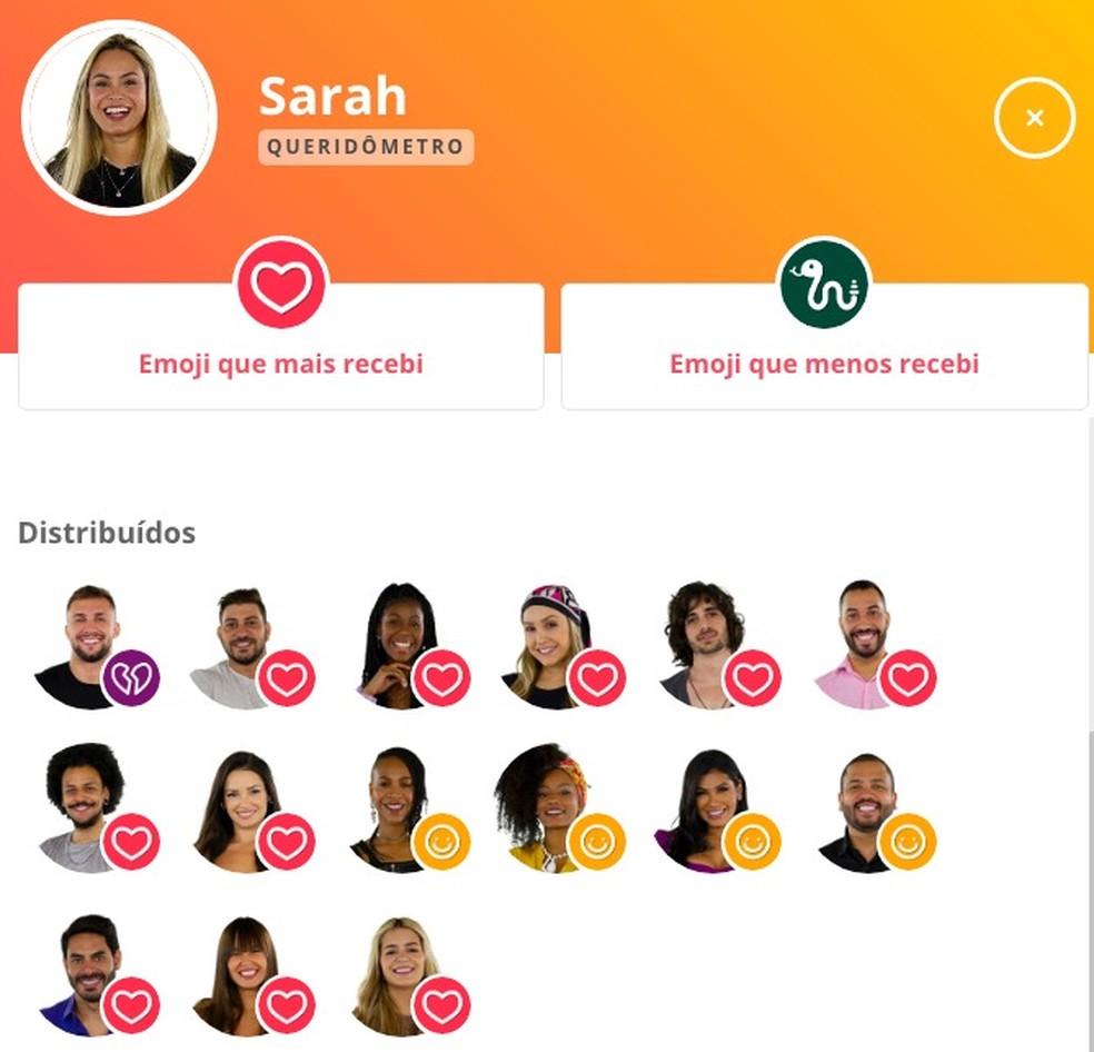 Queridômetro Sarah - 21/2 — Foto: Globo