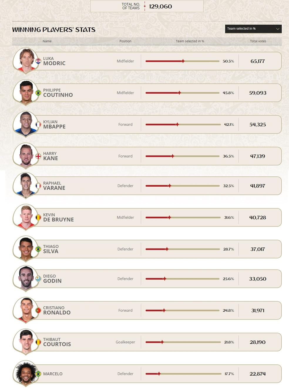 Ranking dos mais votados na eleição da seleção da Copa do Mundo 2018 no site da Fifa (Foto: Reprodução)