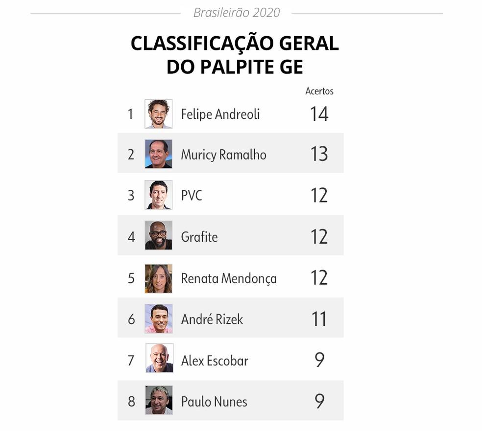 Palpite ge: classificação geral após três rodadas — Foto: Infoesporte