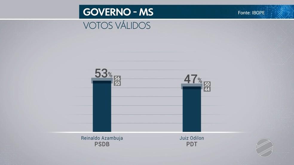 Pesquisa Ibope - 19 de outubro - Votos válidos para governador de MS — Foto: TV Morena/Reprodução