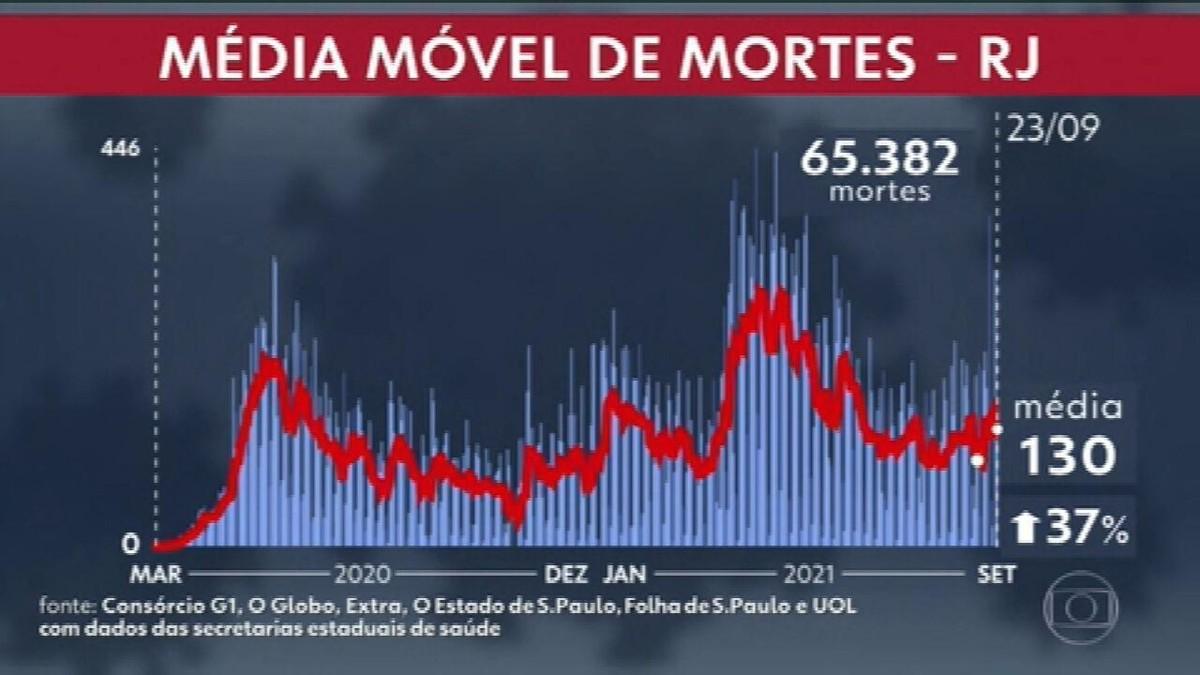 Indicadores melhoram, mas número de mortes cresce: Entenda a situação da Covid no RJ