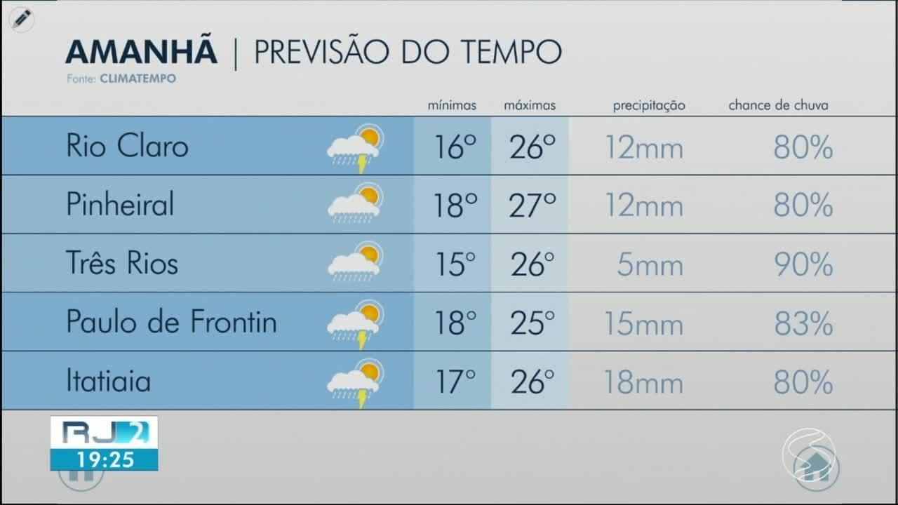 Meteorologia prevê tempo encoberto para o domingo nas cidades da região