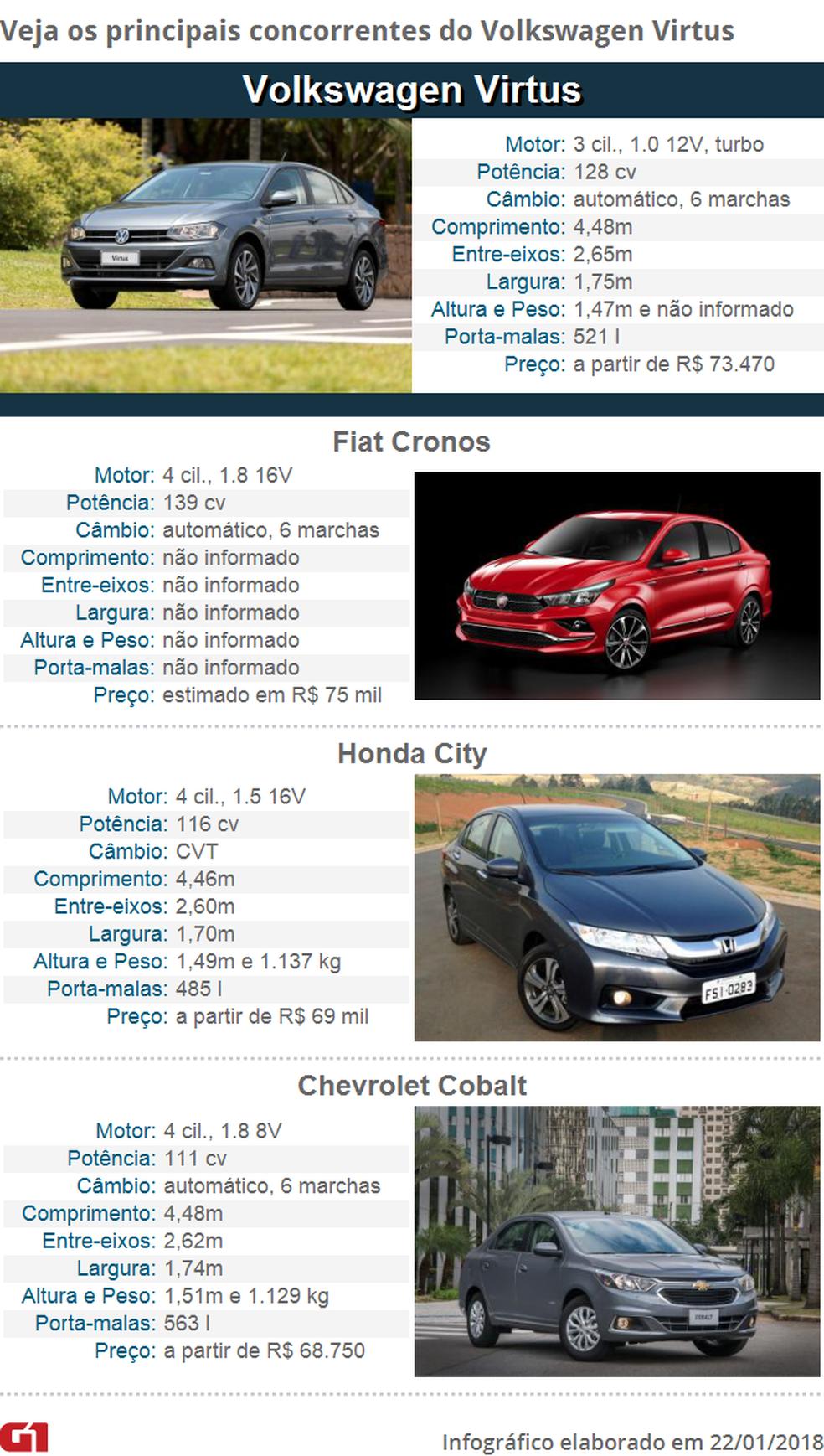 Veja os principais concorrentes do Volkswagen Virtus (Foto:  G1)