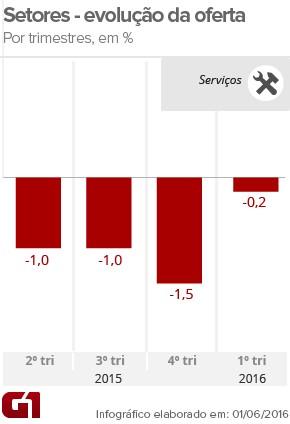 PIB serviços-1tri16 (Foto: Arte/G1)