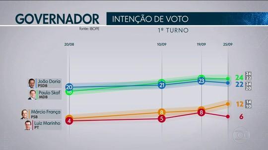 Pesquisa Ibope em São Paulo: Skaf, 24%; Doria, 22%; França 12%; Marinho, 6%