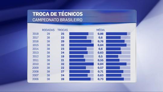 Com quase uma troca por rodada, Brasileirão 2018 tem maior média de mudanças desde 2006