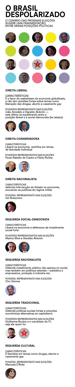 O Brasil despolarizado (Foto: Época )