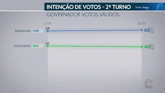 Ibope no RS, votos válidos: Leite, 60%; Sartori, 40%
