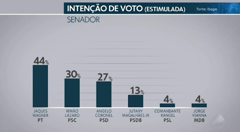Pesquisa Ibope - Votos totais - Senado  — Foto: Reprodução/TV Bahia