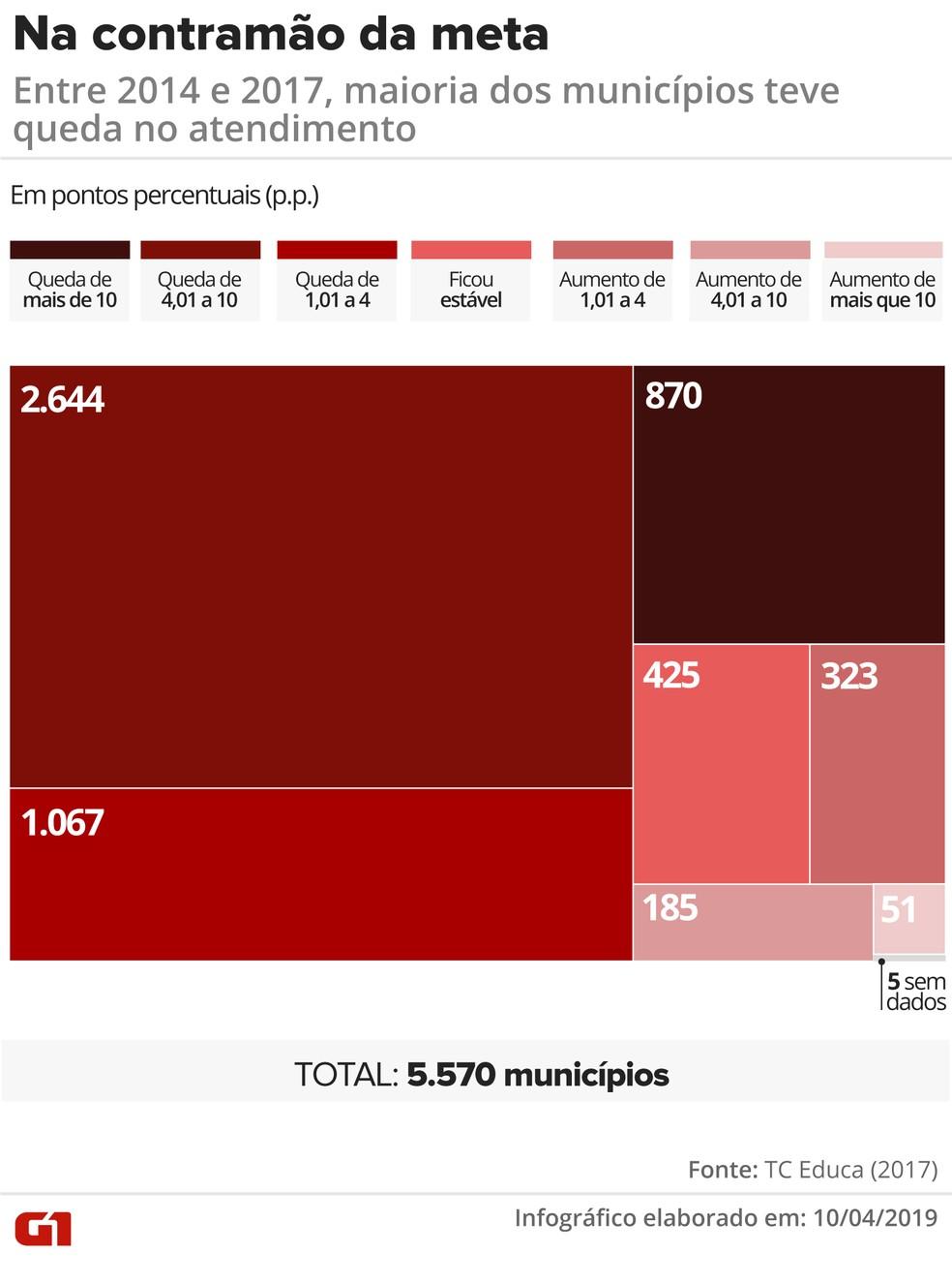 Dos 5.565 municípios com dados disponíveis, 4.817 estão indo na contramão da meta, porque apresentaram queda no índice de atendimento — Foto: Juliane Monteiro/G1
