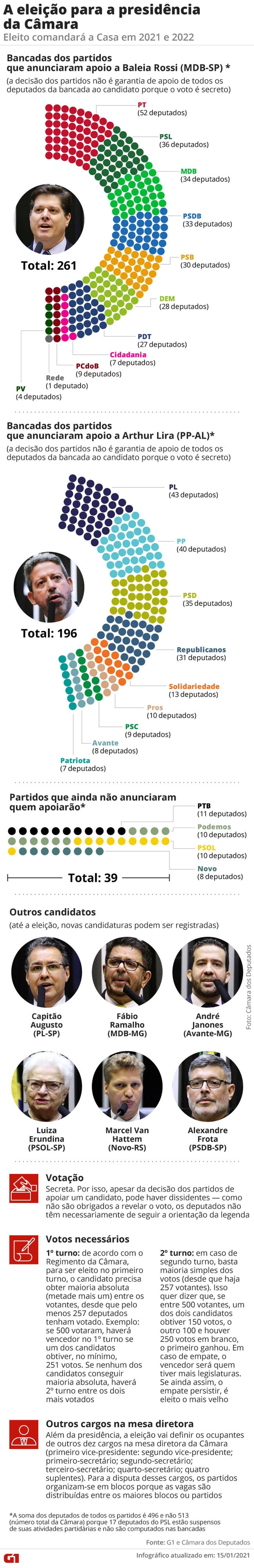 Candidatos à eleição para a presidência da Câmara — Foto: Arte/G1