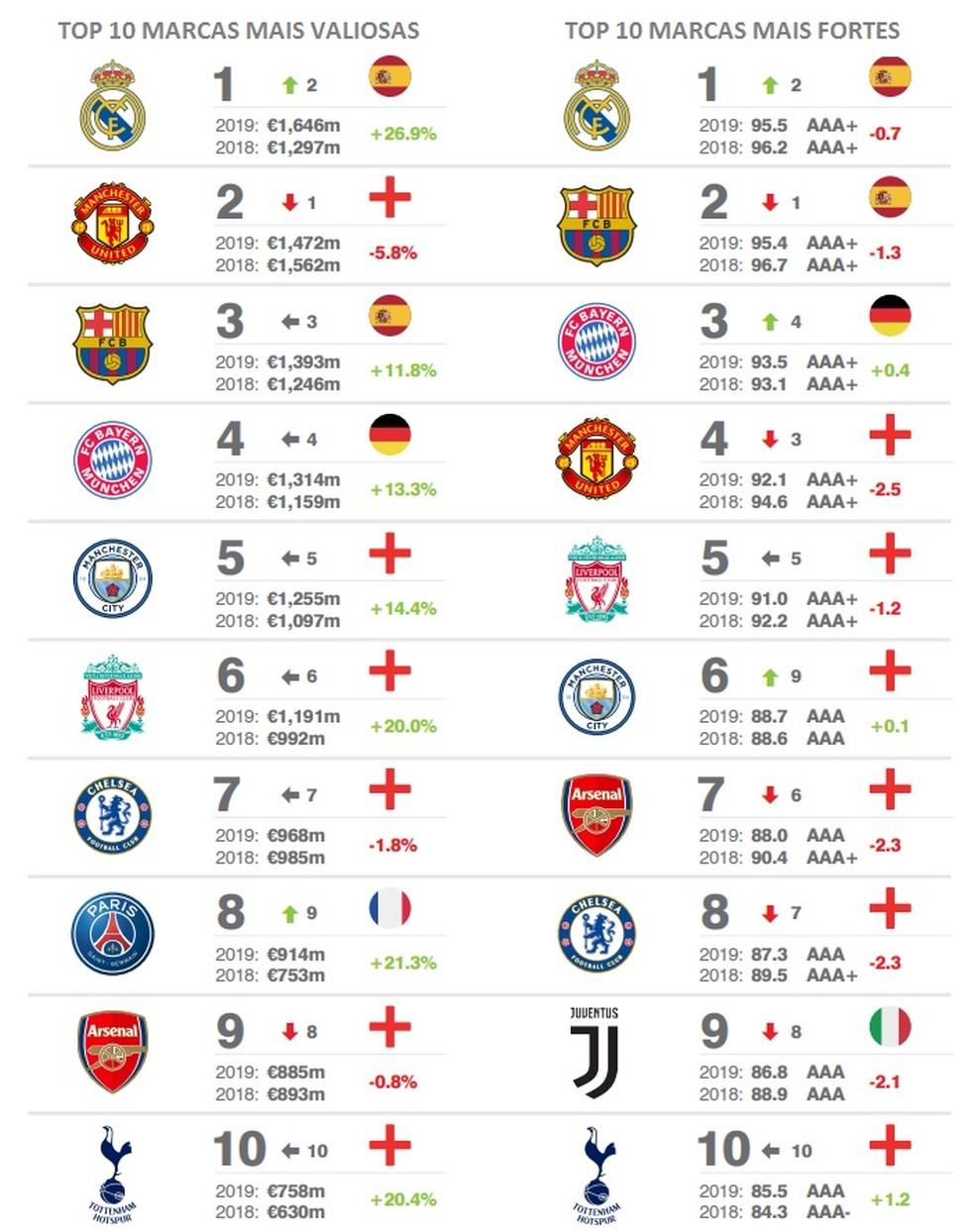 Marcas mais valiosas e fortes do futebol mundial em 2019 — Foto: Brand Finance