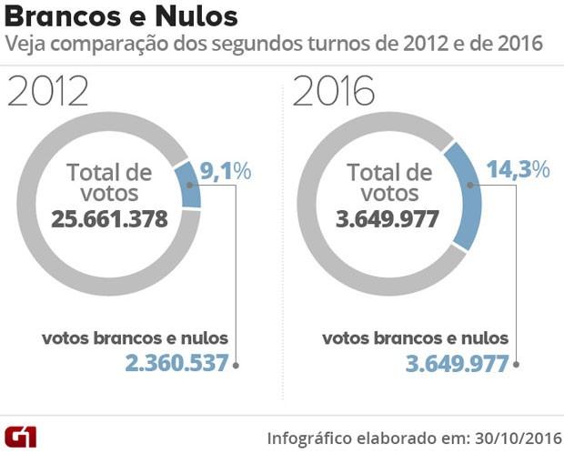 Votos brancos e nulos no 2º Turno das eleições de 2016. (Foto: arte/G1)