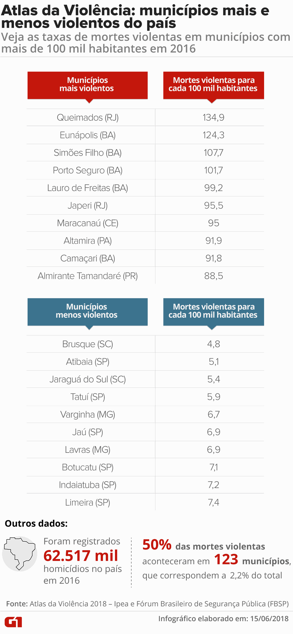 Atlas da Violência 2018: municípios mais e menos violentos do país (Foto: Claudia Ferreira / G1)