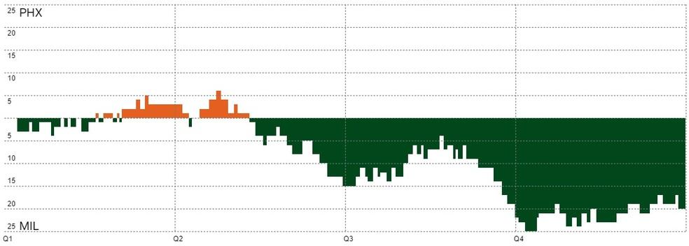 Gráfico de pontuação — Foto: NBA
