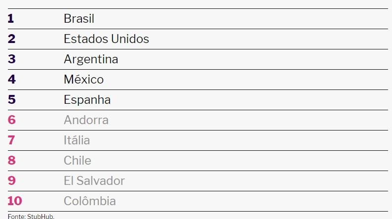Ranking StubHub