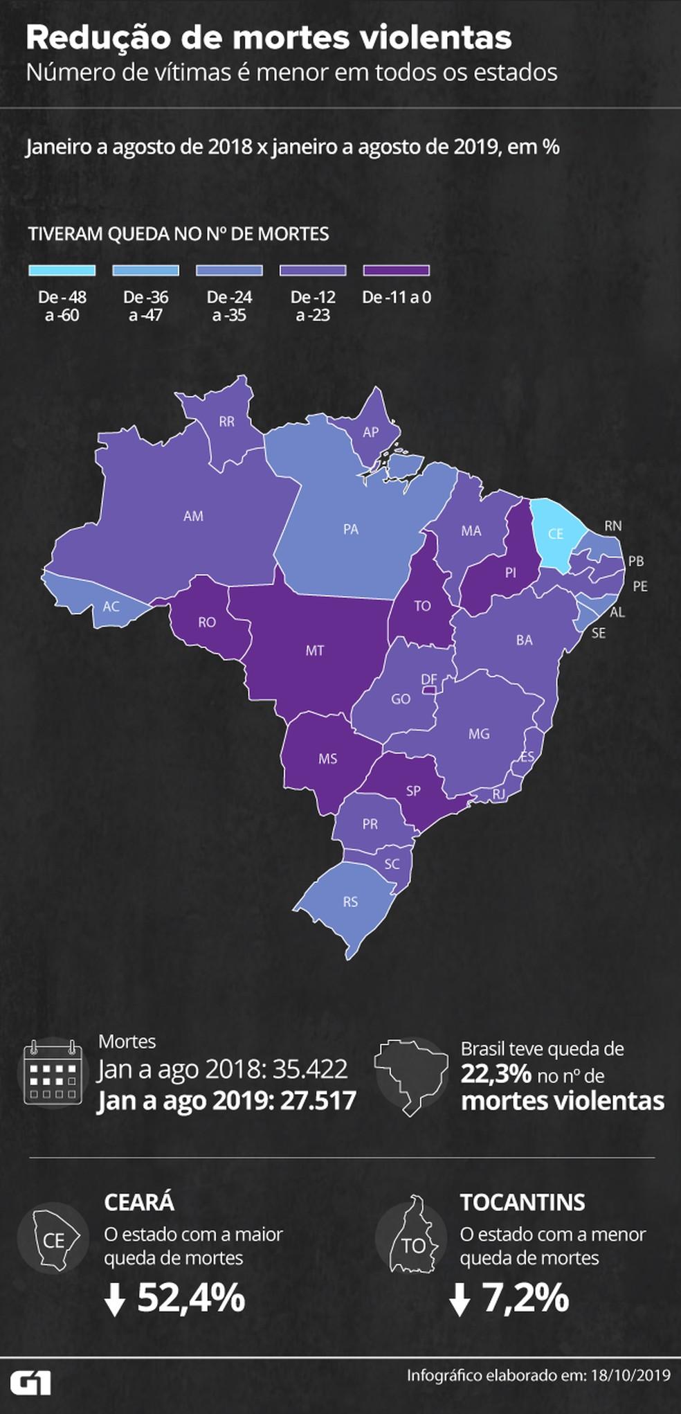 Brasil tem queda de 22% no número de assassinatos — Foto: Rodrigo Cunha/G1
