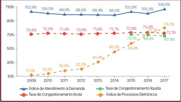 Gráfico CNJ (Foto: Reprodução)