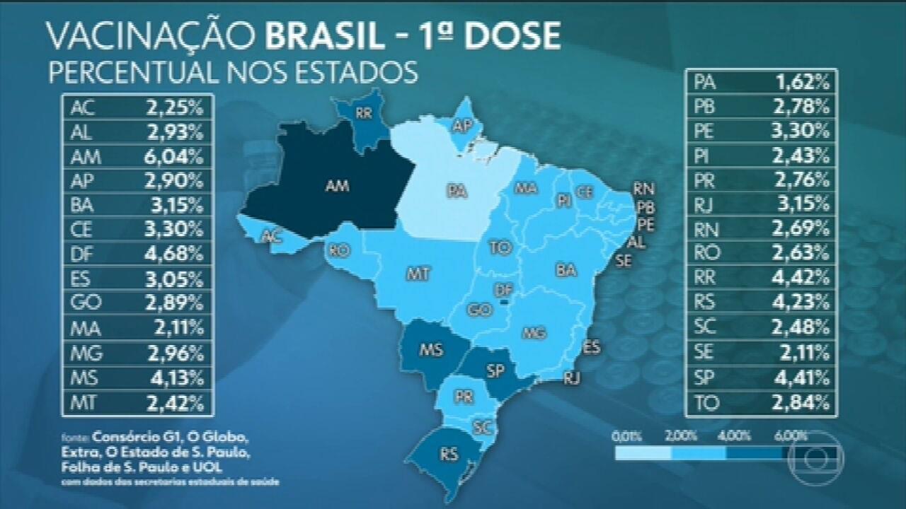 Brasil já aplicou ao menos uma dose de vacina em 7,1 milhões, aponta consórcio de veículos de imprensa