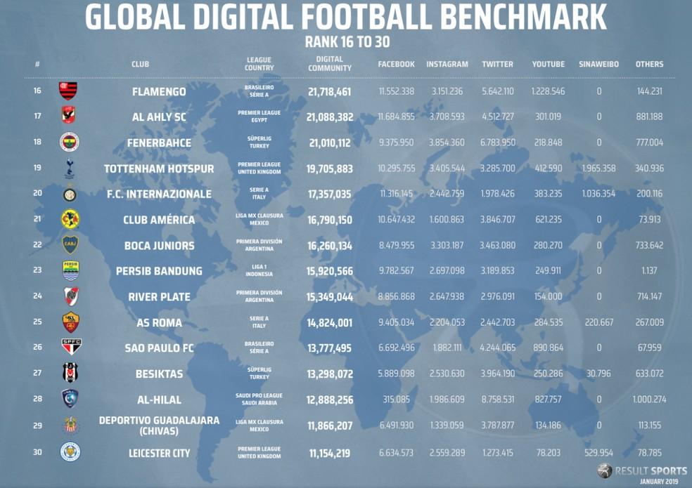 Clubes sul-americanos ainda não exploram as redes sociais da China — Foto: Reprodução / RESULT Sports