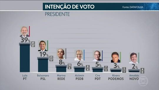 Pesquisa Datafolha: Lula, 39%; Bolsonaro, 19%; Marina, 8%; Alckmin, 6%; Ciro, 5%
