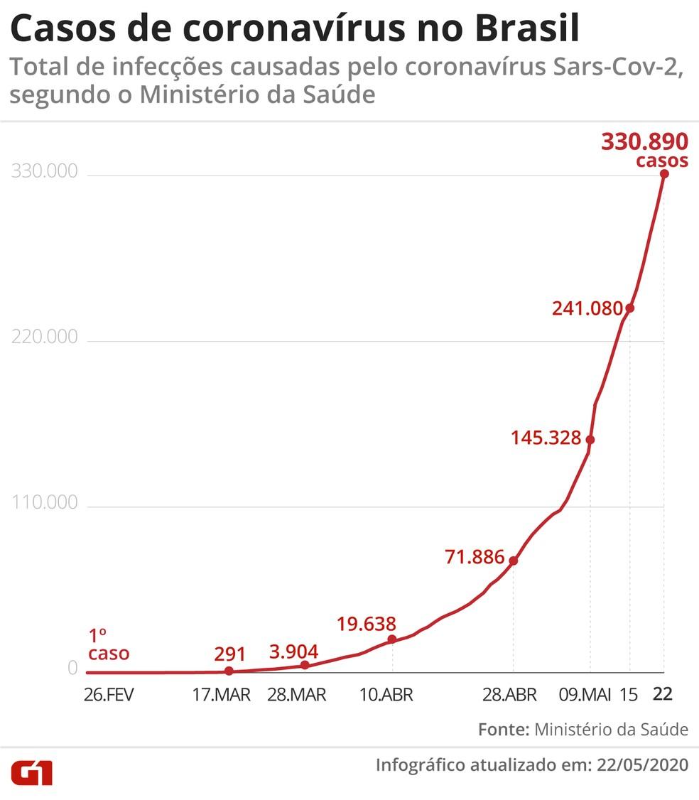 Casos de coronavírus no Brasil em 22 de maio — Foto: G1