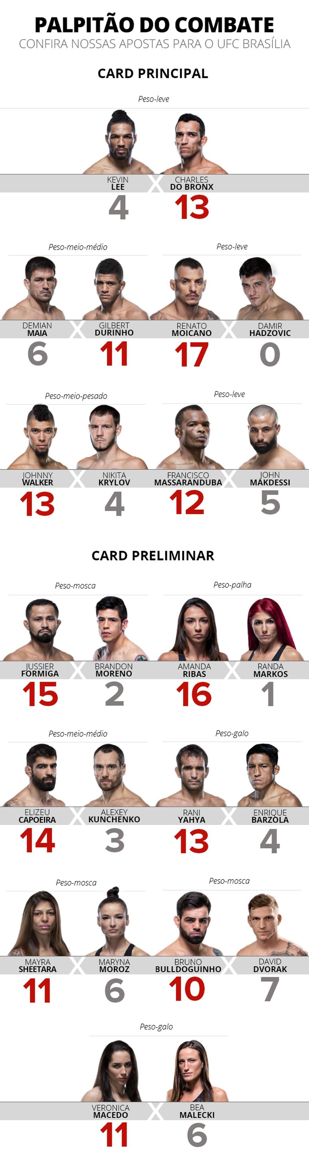 Palpitão do Combate - UFC Brasília — Foto: Infoesporte