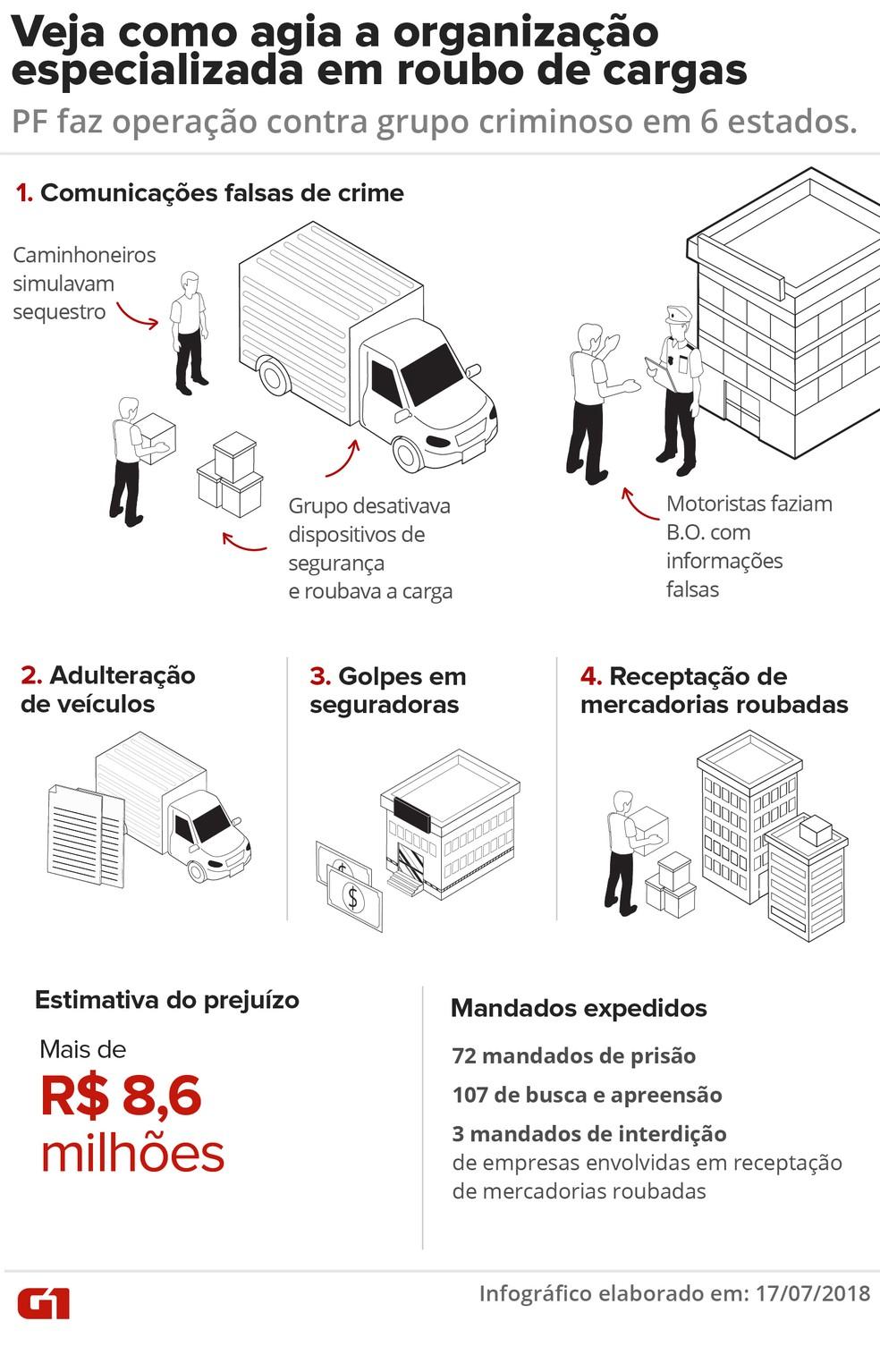Arte - Veja como agia a organização especializada em roubo de cargas (Foto: Infografia: Karina Almeida/G1)