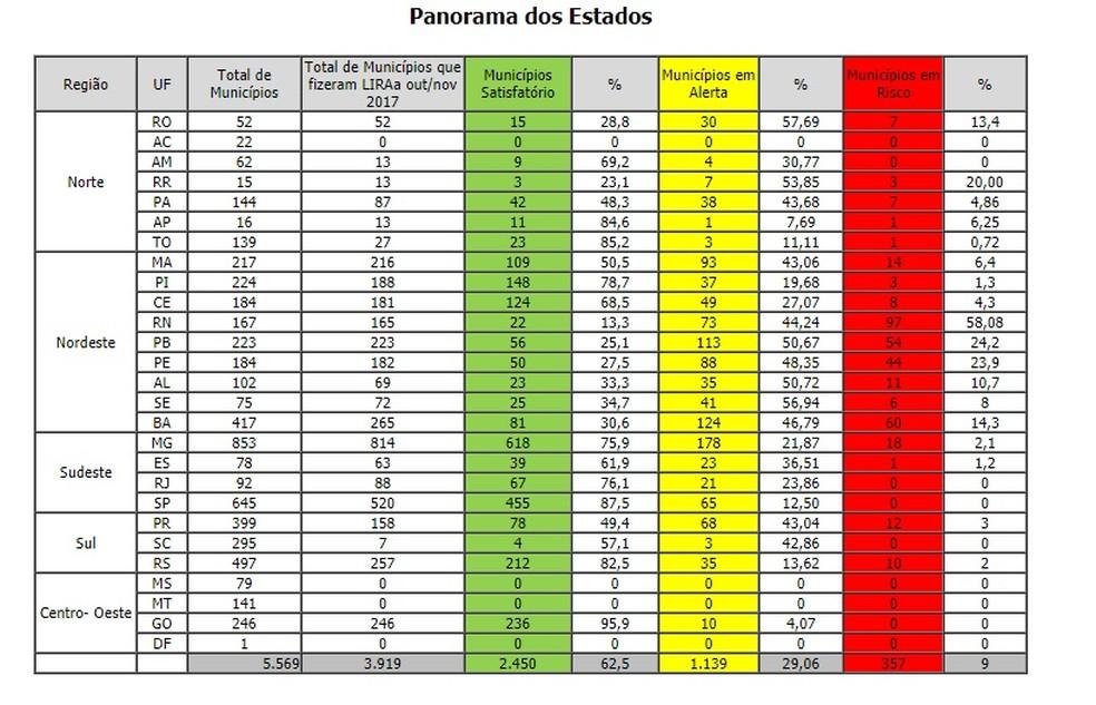 Tabela informativa do Levantamento Rápido de Índices de Infestação pelo Aedes aegypti (LIRAa) (Foto: Reprodução/Ministério da Saúde)