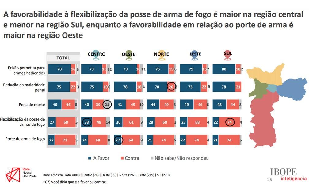 A favorabilidade à flexibilização da posse de arma de fogo é maior na região central e menor na região Sul.  Foto: Divulgação/Rede Nossa SP. Nossa SP