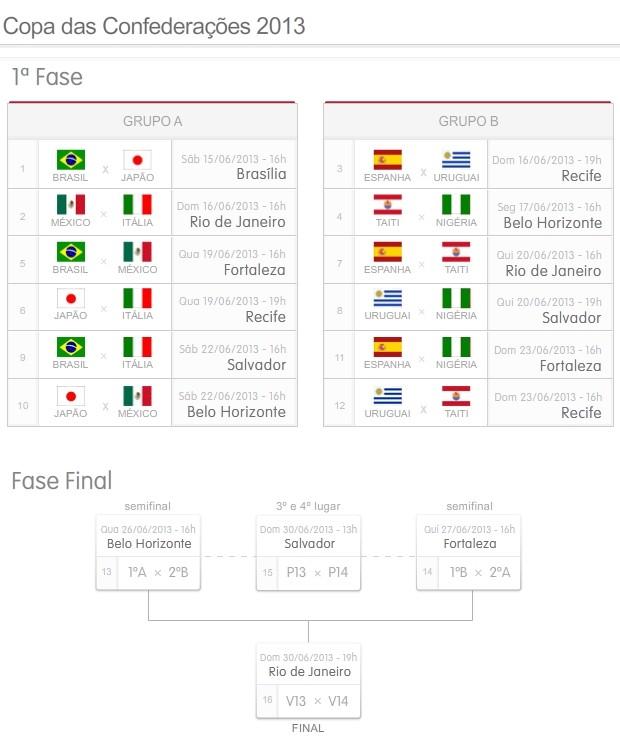 tabela Copa das Confederações 2013 (Foto: arte esporte)