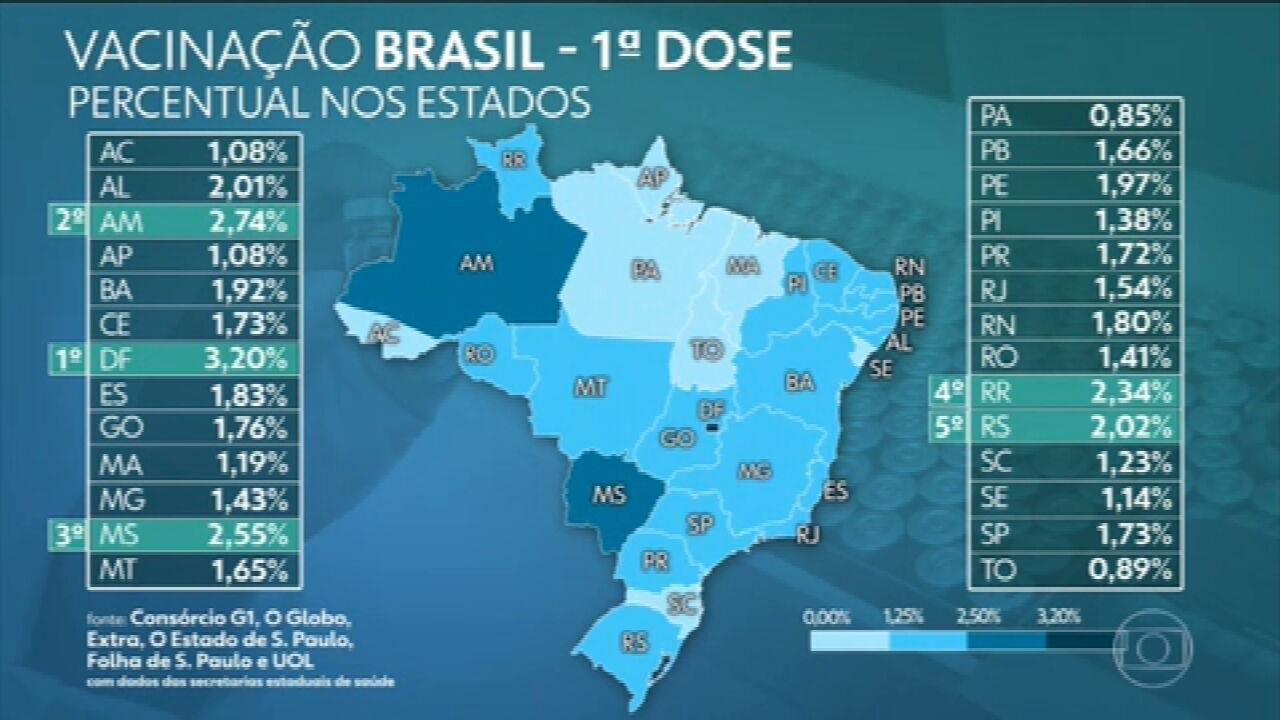 Brasil já aplicou mais de 3,59 milhões de doses da vacina contra Covid, aponta consórcio de veículos de imprensa