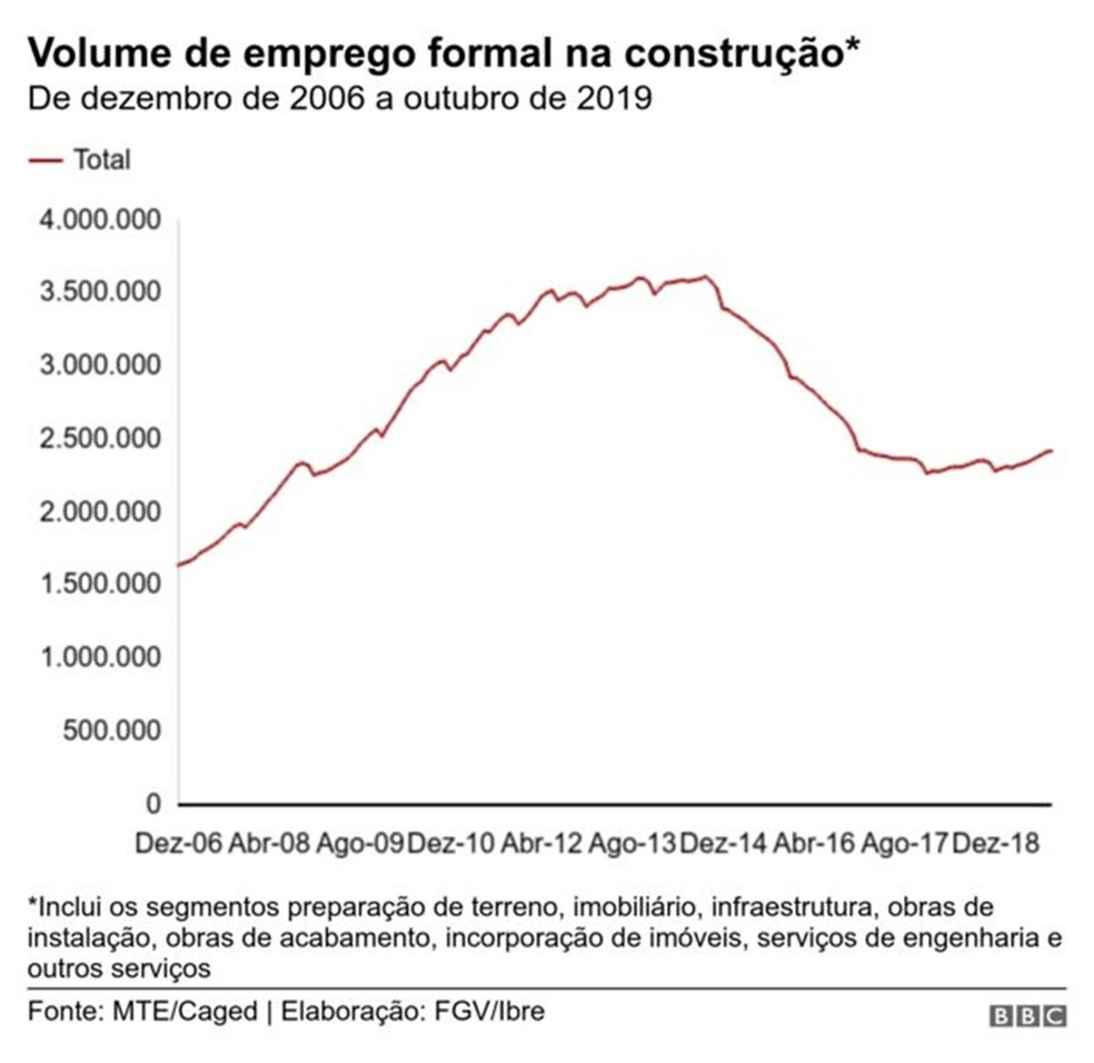Volume de emprego na construção — Foto: BBC