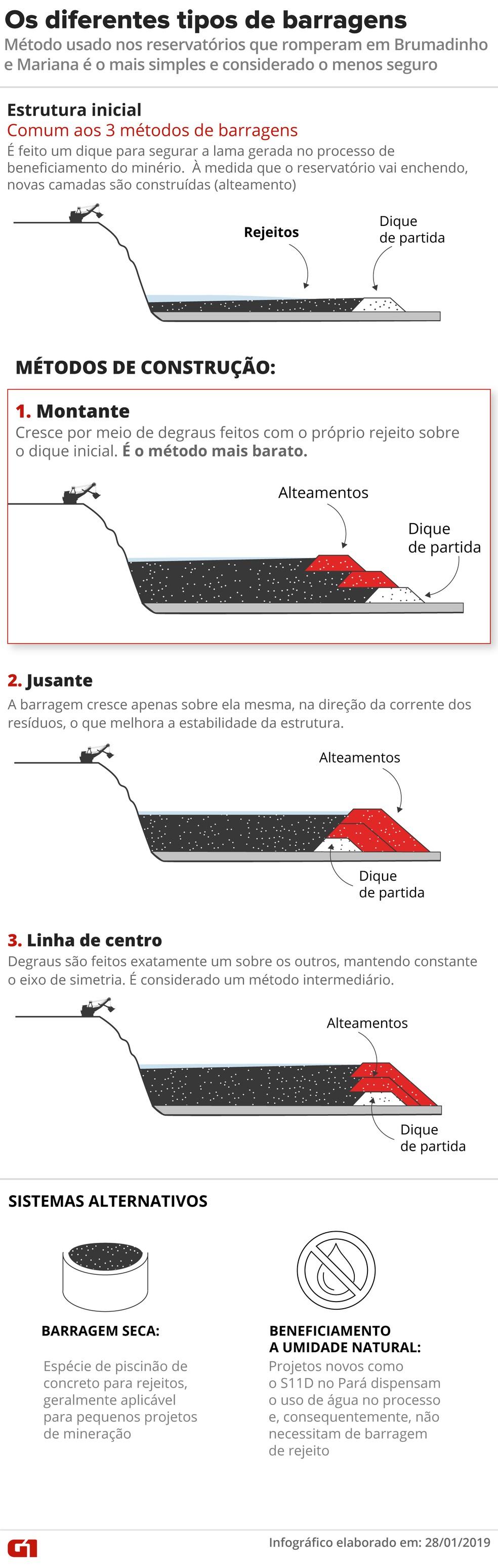 Como funcionam as barragens de mineração — Foto: Alexandre Mauro/G1