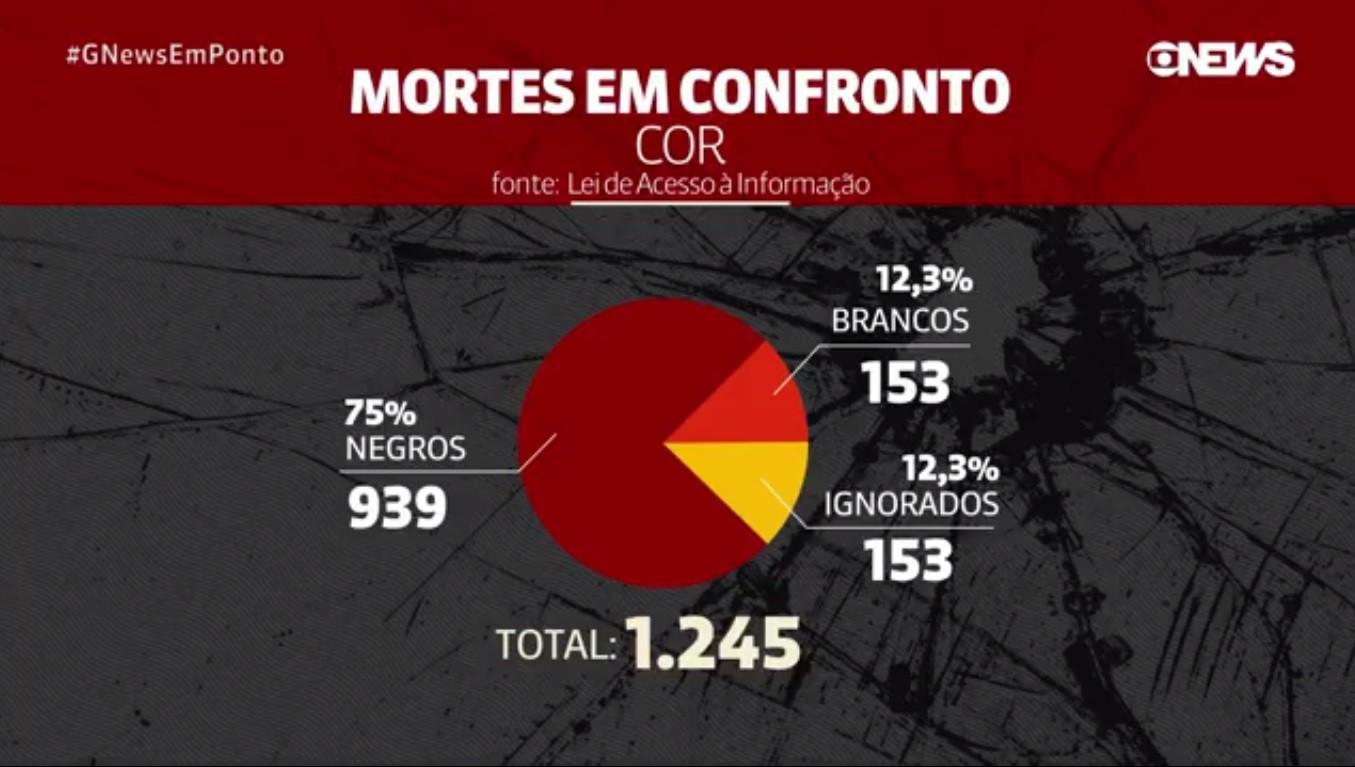 Jovens negros têm três vezes mais chances de serem mortos pela polícia no Rio, segundo dados do ISP