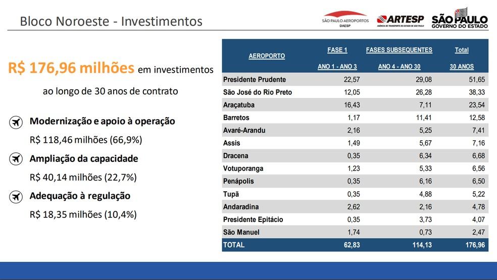 Veja os investimentos previstos para o lote noroeste — Foto: Reprodução/Artesp
