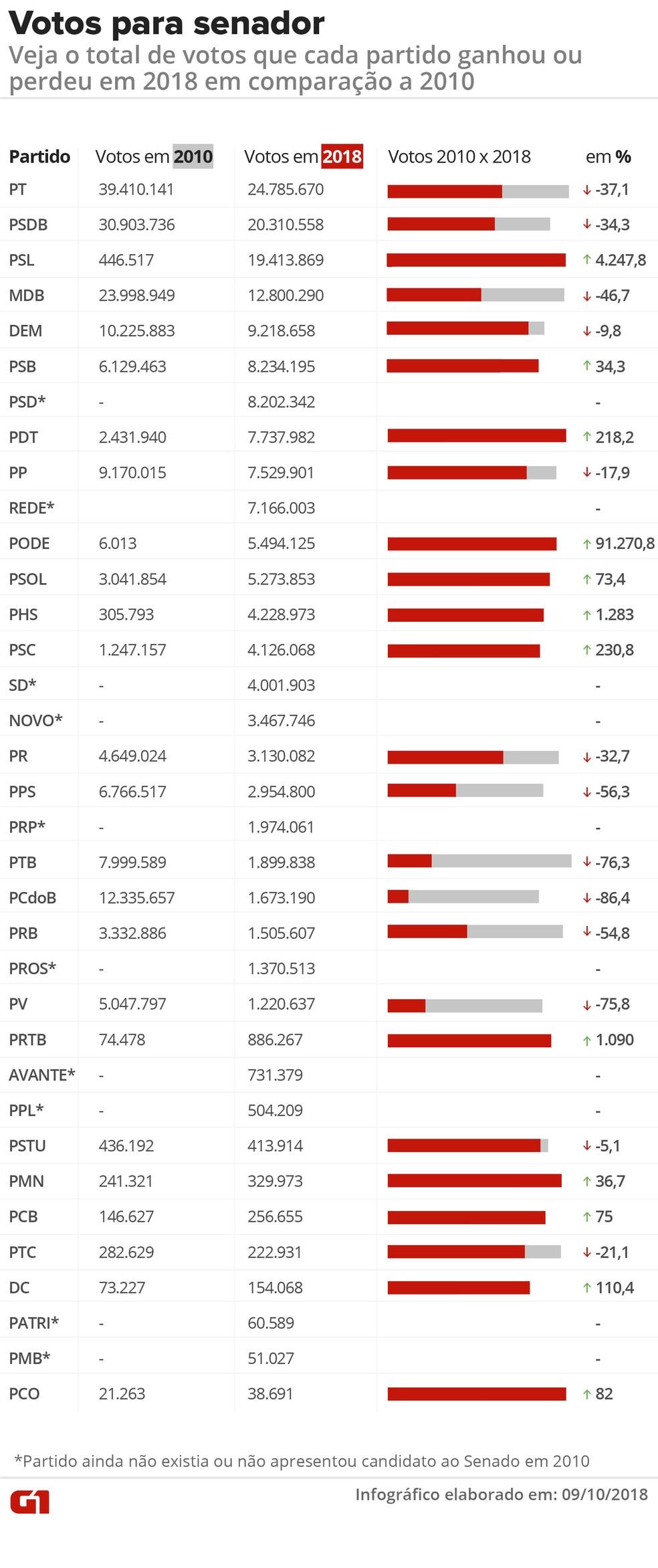 PT e PSDB são os partidos com mais votos para senador, mas tiveram queda em relação a 2010; já o PSL disparou e passou a ocupar o terceiro lugar — Foto: Juliane Souza/Arte G1