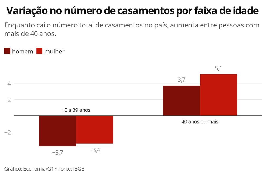 Homens e mulheres estão se casando mais após os 40 anos de idade, aponta IBGE — Foto: Economia/G1
